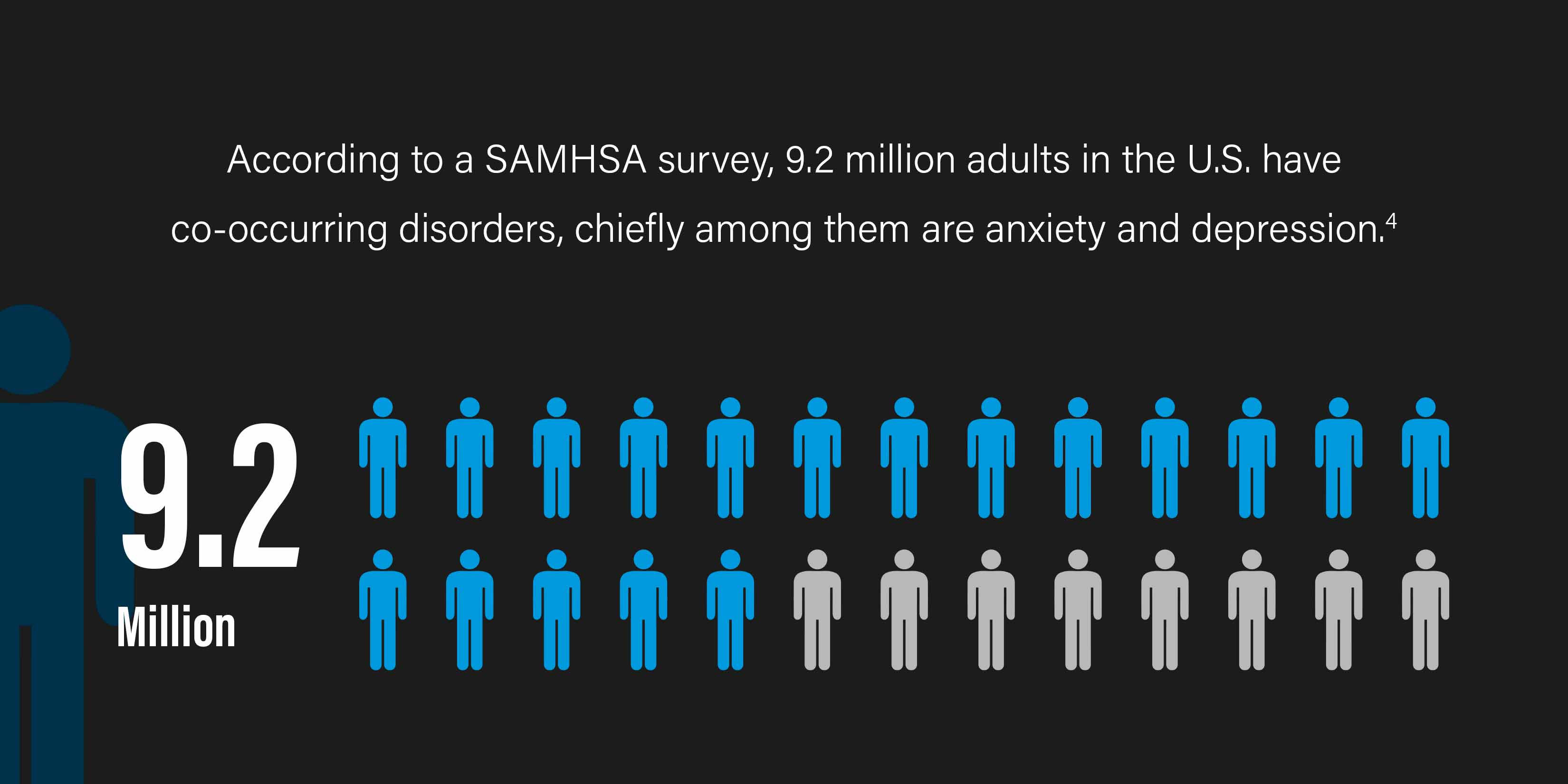 According to a SAMHSA survey, 9.2 million adults in the U.S. have co-occurring disorders, chiefly among them are anxiety and depression.[4]